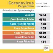 Se confirmaron 25 nuevos casos positivos de Coronavirus en Pergamino 3