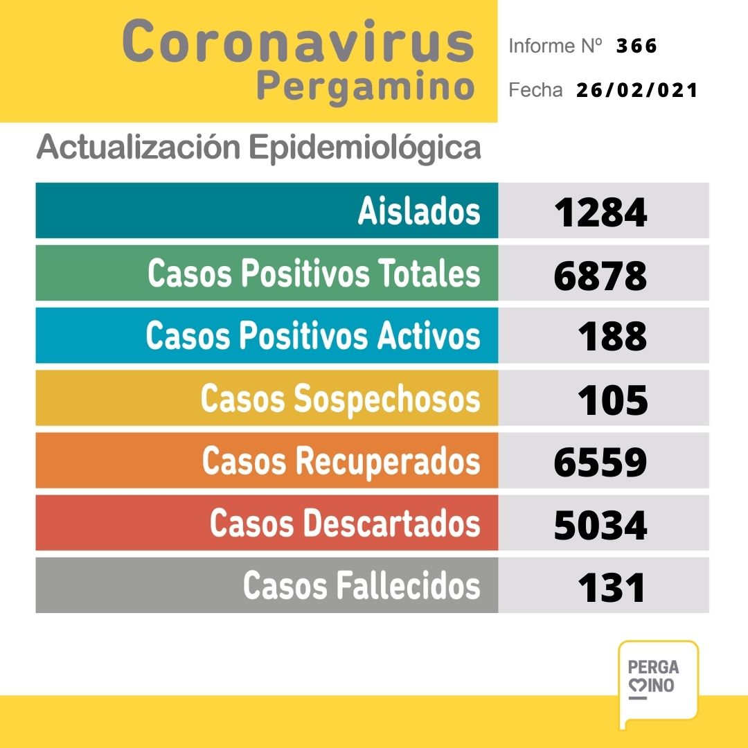Se confirmaron 25 nuevos casos positivos de Coronavirus en Pergamino 1