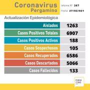 Se informaron 2 fallecimientos y se confirmaron 29 nuevos casos positivos de Coronavirus 2