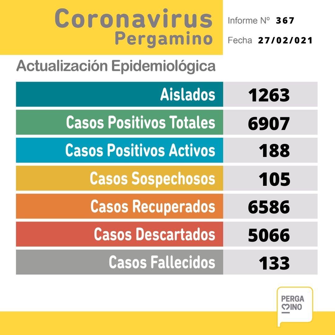 Se informaron 2 fallecimientos y se confirmaron 29 nuevos casos positivos de Coronavirus 1