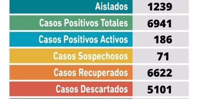 Se confirmaron 34 nuevos casos positivos de Coronavirus en Pergamino 6