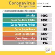 Sin datos del Maiztegui, se confirmaron 2 nuevos casos positivos de Coronavirus en Pergamino 11