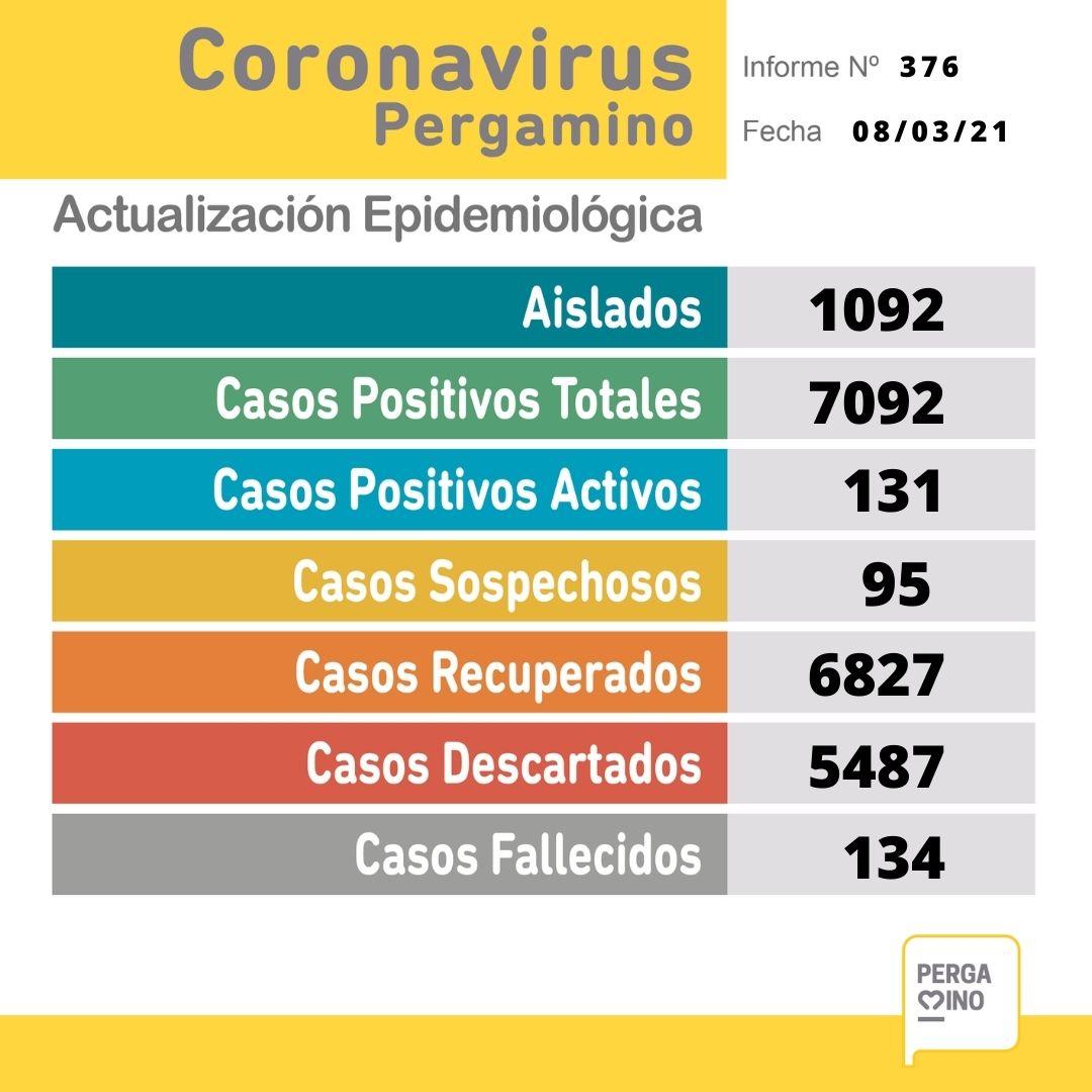 Sin datos del Maiztegui, se confirmaron 2 nuevos casos positivos de Coronavirus en Pergamino 1