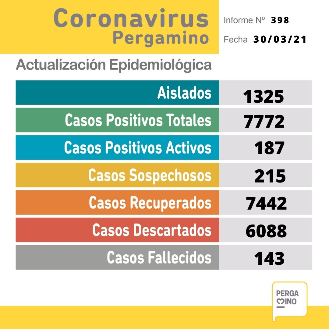 Se confirmaron 32 nuevos casos positivos de Coronavirus y el fallecimiento de un paciente en Pergamino 1