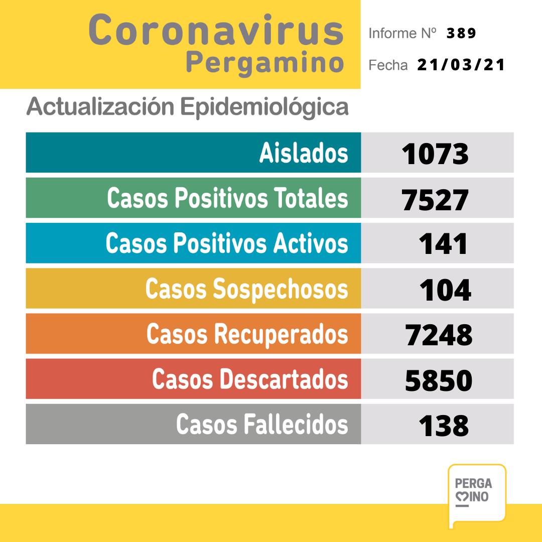 Se confirmaron 19 nuevos casos positivos de Coronavirus en Pergamino 1