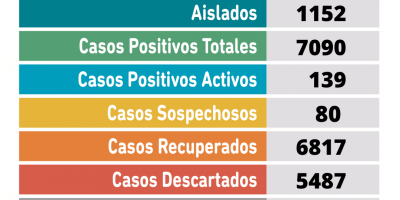 Se confirmaron 24 nuevos casos positivos de Coronavirus en Pergamino 7