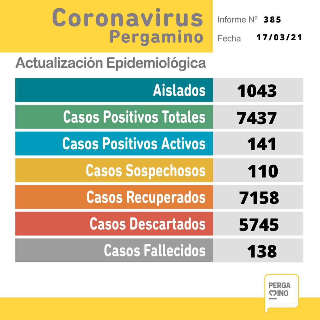 Se confirmaron 27 nuevos casos positivos de Coronavirus en Pergamino 1