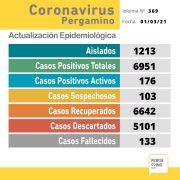 Se confirmaron 10 nuevos casos positivos de Coronavirus en Pergamino 2