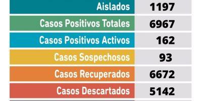 Se confirmaron 16 nuevos casos positivos de Coronavirus 8