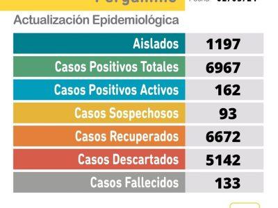 Se confirmaron 16 nuevos casos positivos de Coronavirus 1