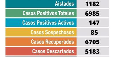 Se confirmaron 18 nuevos casos positivos de Coronavirus 8