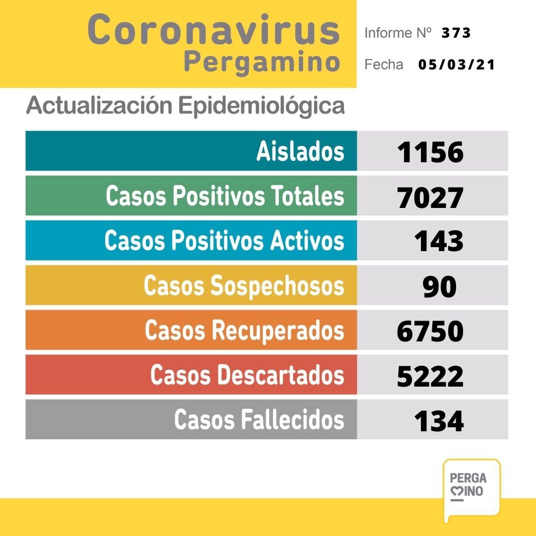 Un paciente falleció y se confirmaron 18 nuevos casos positivos de Coronavirus en Pergamino 1