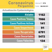 Se confirmaron 39 nuevos casos positivos de Coronavirus en Pergamino 15
