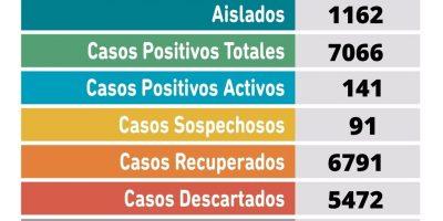 Se confirmaron 39 nuevos casos positivos de Coronavirus en Pergamino 7