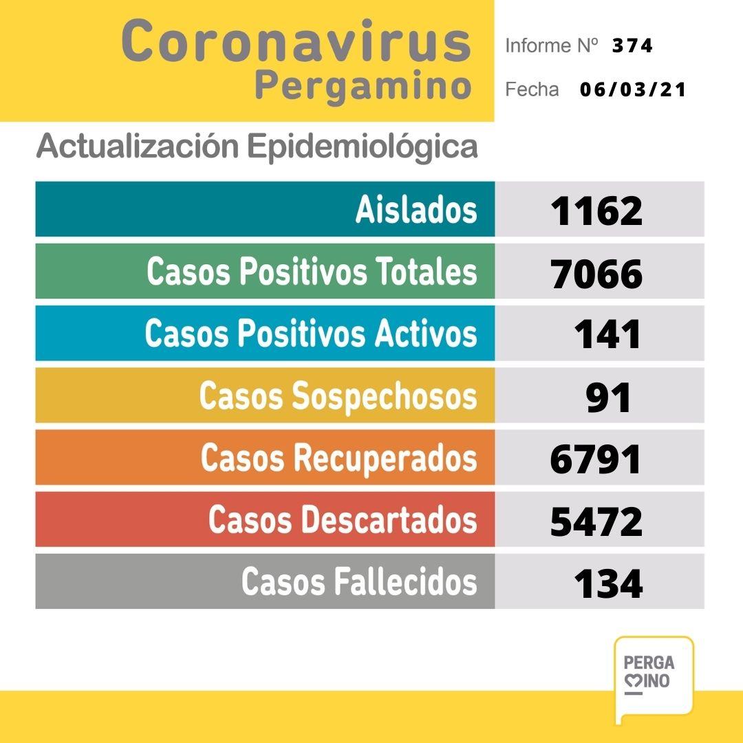 Se confirmaron 39 nuevos casos positivos de Coronavirus en Pergamino 1