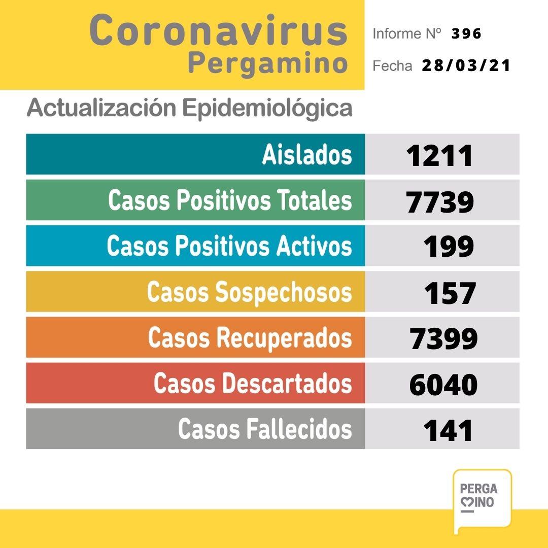 Se confirmaron 19 nuevos casos positivos de Coronavirus 1