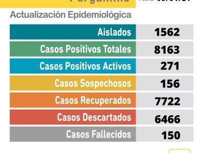 Coronavirus: 2 fallecidos y 42 nuevos casos positivos en Pergamino 14