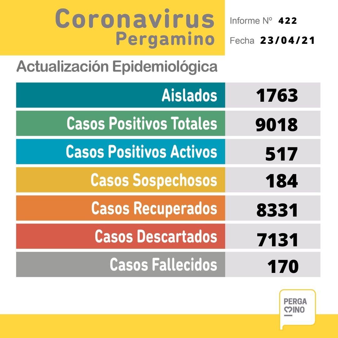 CORONAVIRUS: 2 fallecidos y 67 nuevos casos positivos en Pergamino 1