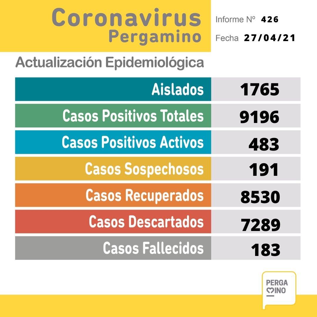 Se informó un fallecimiento y 64 nuevos casos positivos de Coronavirus en Pergamino 1