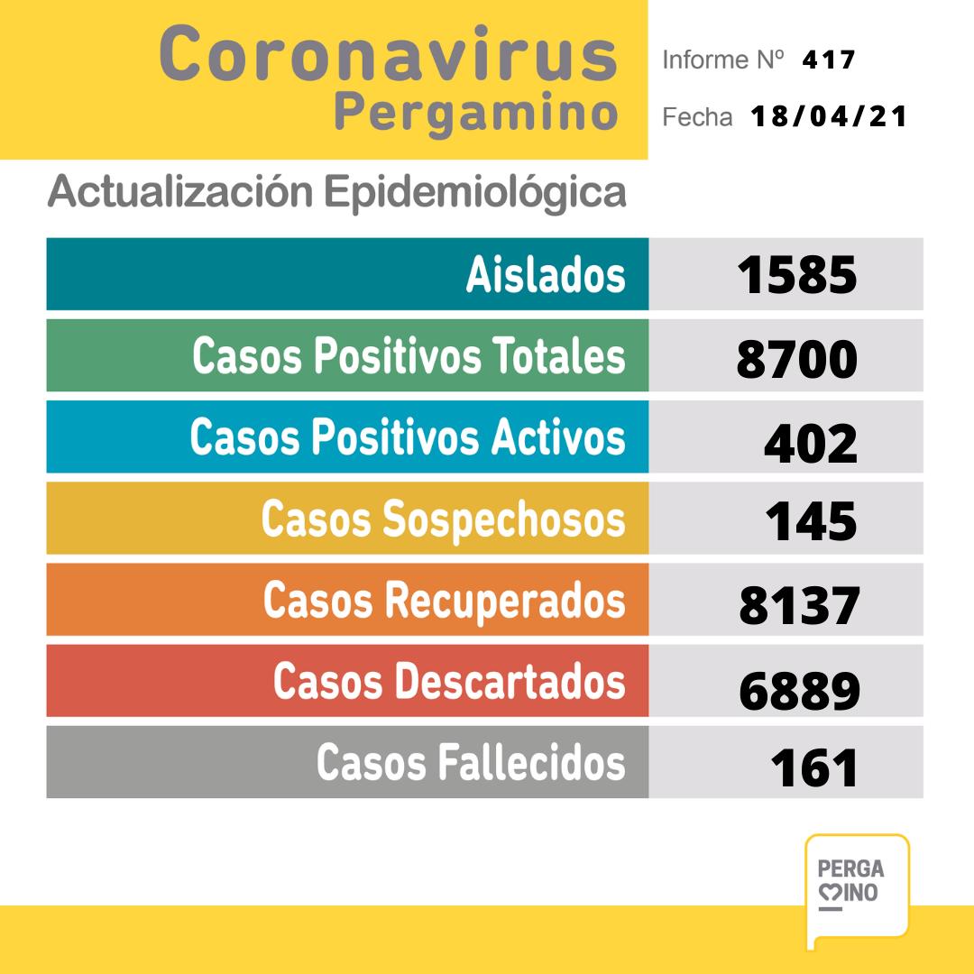 Coronavirus: Fallecieron tres personas y se confirmaron 59 nuevos casos positivos en Pergamino 1