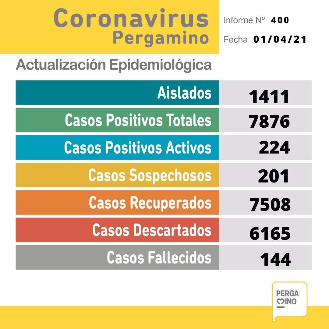 Se confirmaron 57 nuevos casos positivos de Coronavirus en Pergamino 1