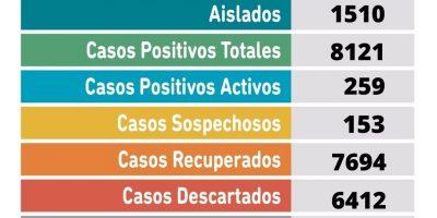 Tres fallecidos y 63 nuevos casos positivos de Coronavirus en Pergamino 30
