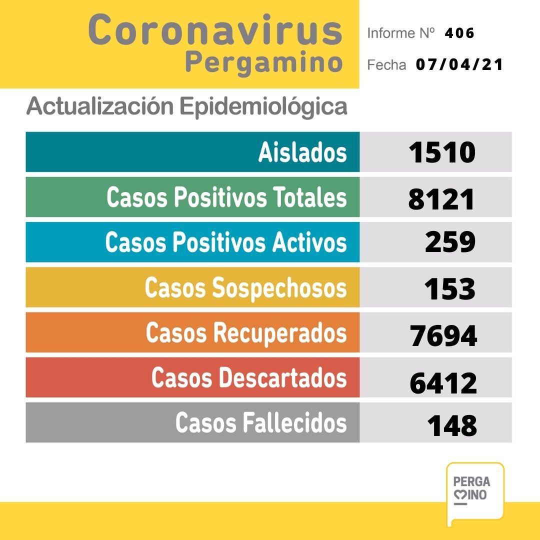 Tres fallecidos y 63 nuevos casos positivos de Coronavirus en Pergamino 1