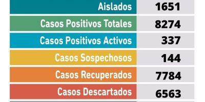 Se confirmaron 56 nuevos casos positivos de Coronavirus 9