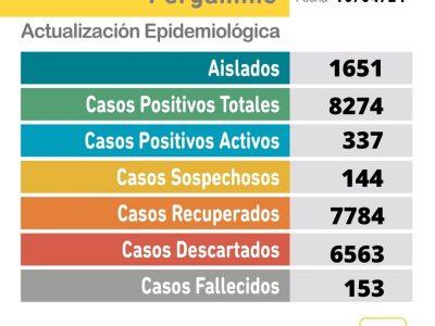 Se confirmaron 56 nuevos casos positivos de Coronavirus 2