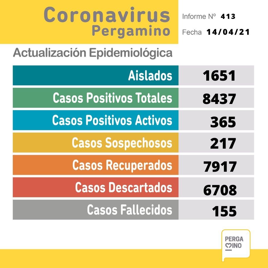 Se confirmaron 64 nuevos casos positivos de Coronavirus en Pergamino 1