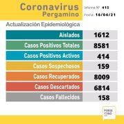 En las últimas horas 3 pacientes fallecieron y se confirmaron 60 nuevos casos positivos de Coronavirus 13