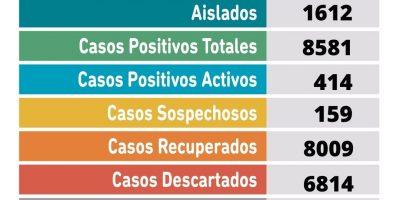 En las últimas horas 3 pacientes fallecieron y se confirmaron 60 nuevos casos positivos de Coronavirus 8