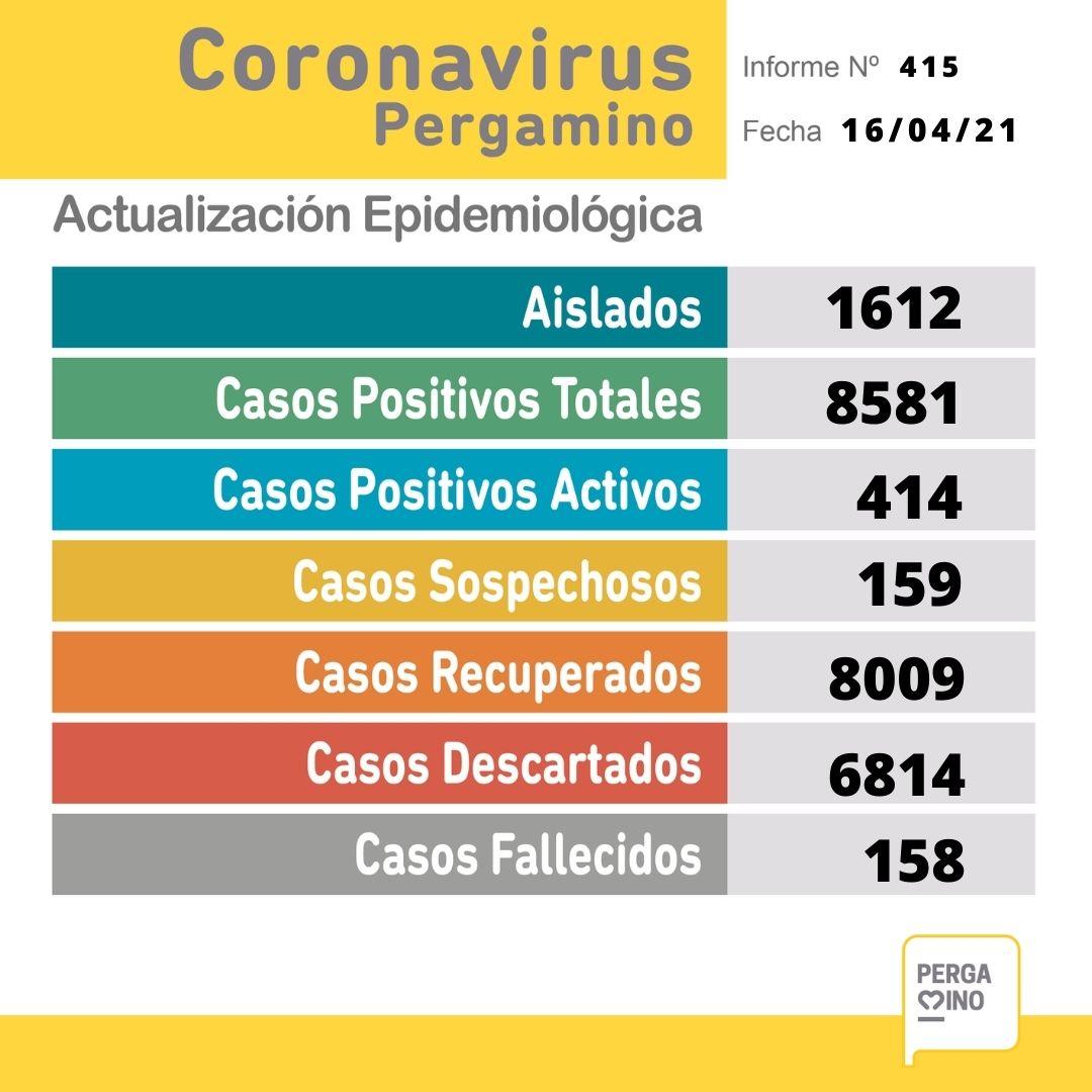 En las últimas horas 3 pacientes fallecieron y se confirmaron 60 nuevos casos positivos de Coronavirus 1