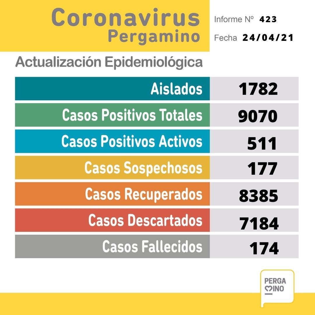 Cuatro fallecidos por Coronavirus en Pergamino y 52 nuevos casos positivos 1