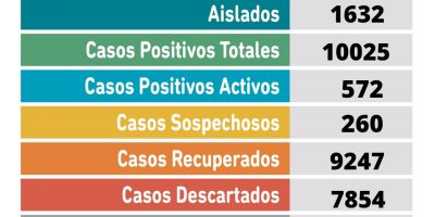 Se confirmaron 71 nuevos casos positivos de Coronavirus en Pergamino 7