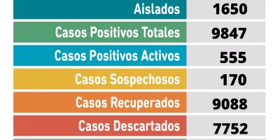 Se confirmaron 65 nuevos casos positivos y un fallecimiento por coronavirus 12