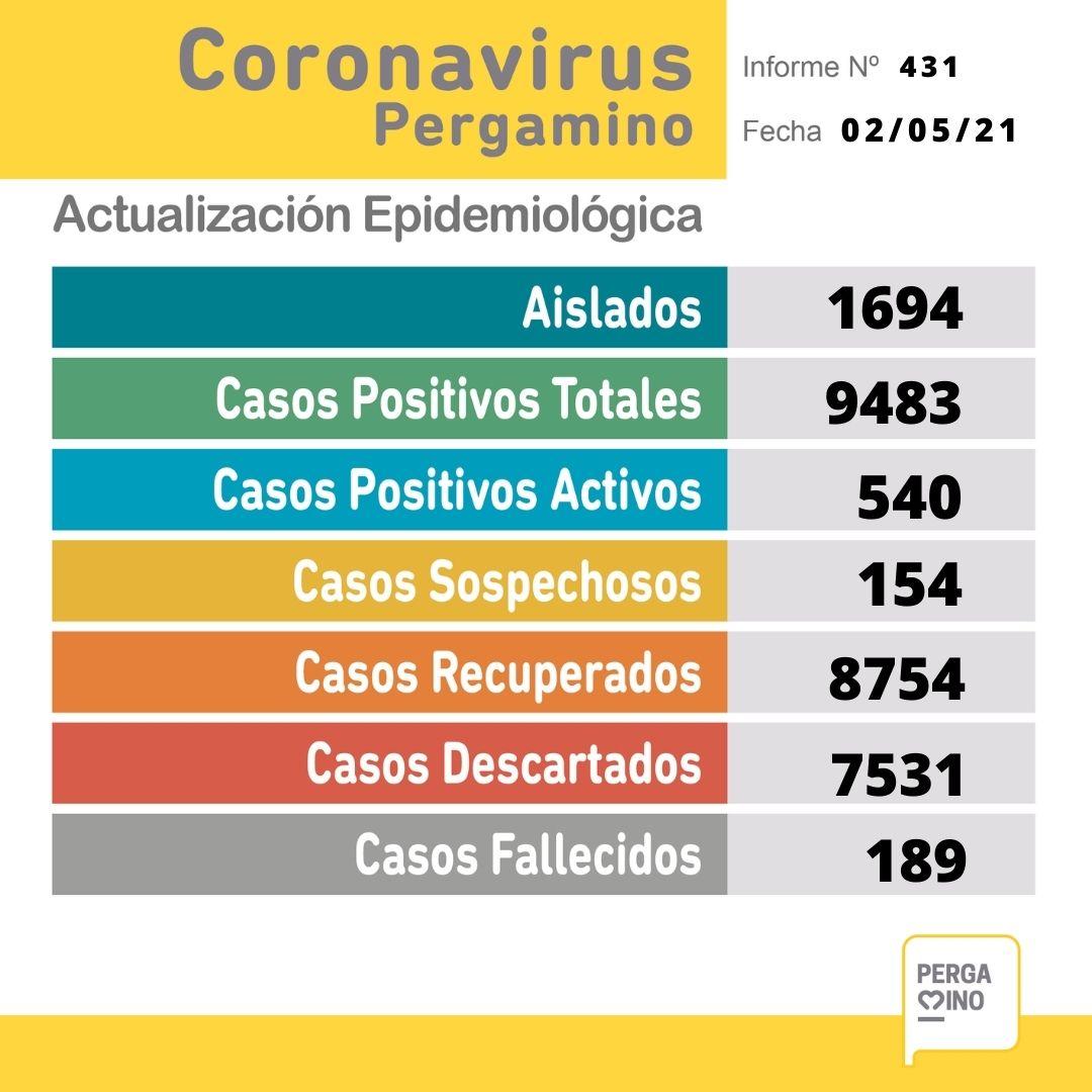 3 fallecimientos y 56 casos positivos de Coronavirus este Domingo 1