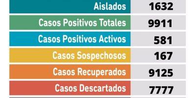 Se confirmaron 64 nuevos casos positivos y un fallecimiento por coronavirus 10