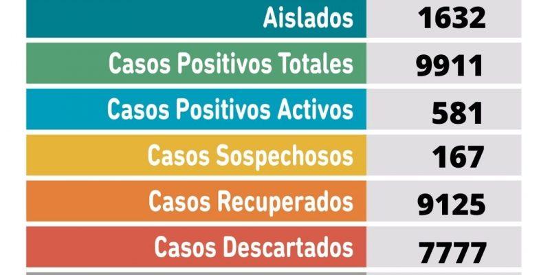 Se confirmaron 64 nuevos casos positivos y un fallecimiento por coronavirus 9