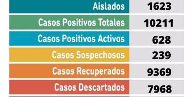 Se confirmaron 84 nuevos casos positivos de Coronavirus y 3 fallecidos en Pergamino 6
