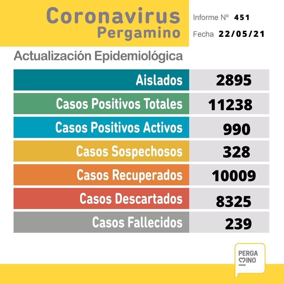 Se confirmaron 169 nuevos casos positivos de Coronavirus, dos fallecimientos y crece la ocupación de camas en Pergamino 1