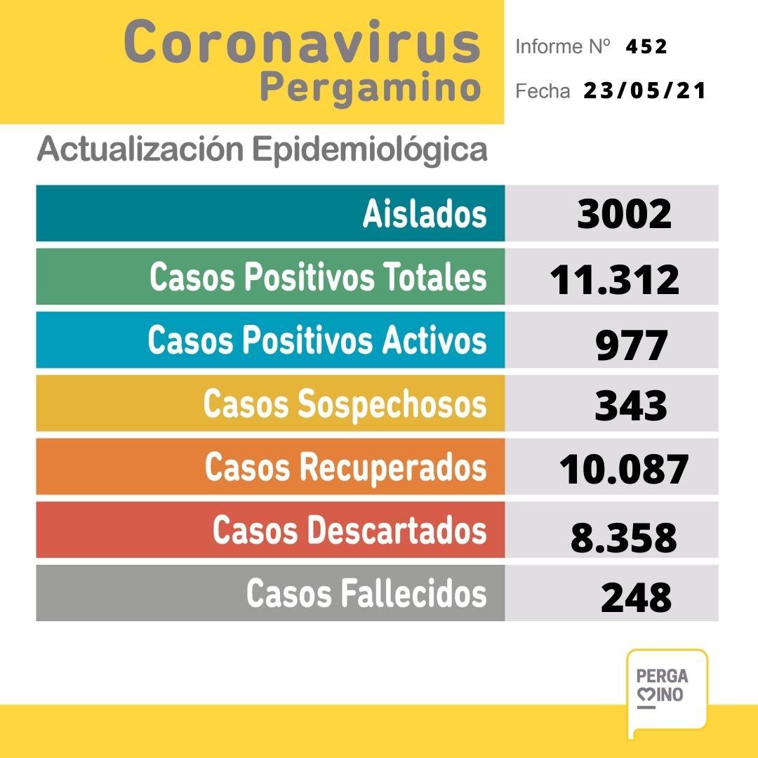 Se confirmaron 9 fallecimientos y 74 nuevos casos positivos de Coronavirus en Pergamino 1