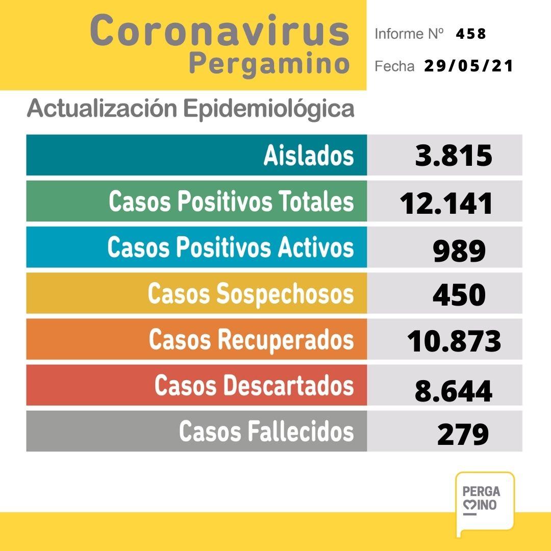 Se confirmaron 9 fallecimientos y 128 nuevos casos positivos en Pergamino 1