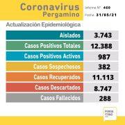 Se confirmaron 102 nuevos casos positivos y un fallecimiento por coronavirus en Pergamino 17