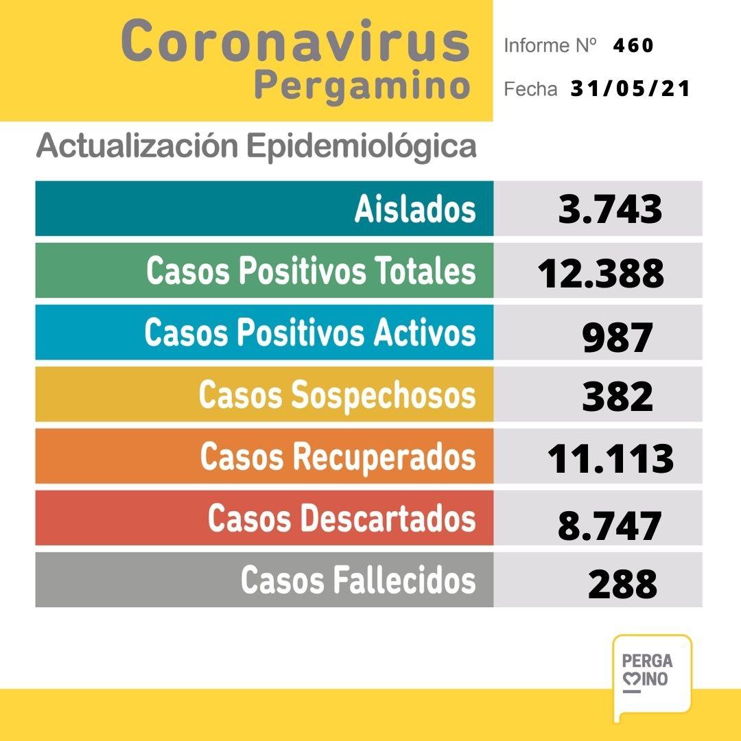 Se confirmaron 102 nuevos casos positivos y un fallecimiento por coronavirus en Pergamino 1