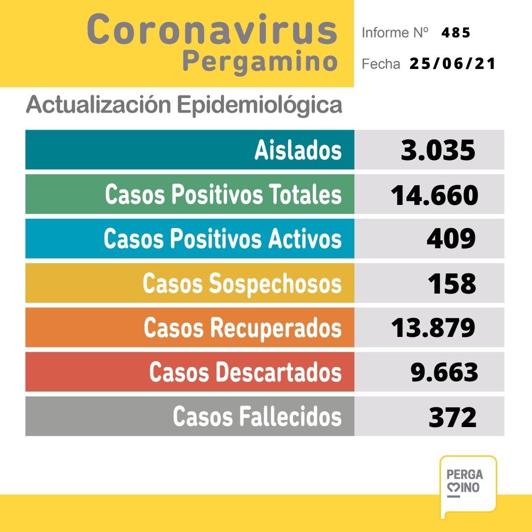 Se confirmaron 3 fallecimientos y 54 nuevos casos positivos de Coronavirus en Pergamino 1