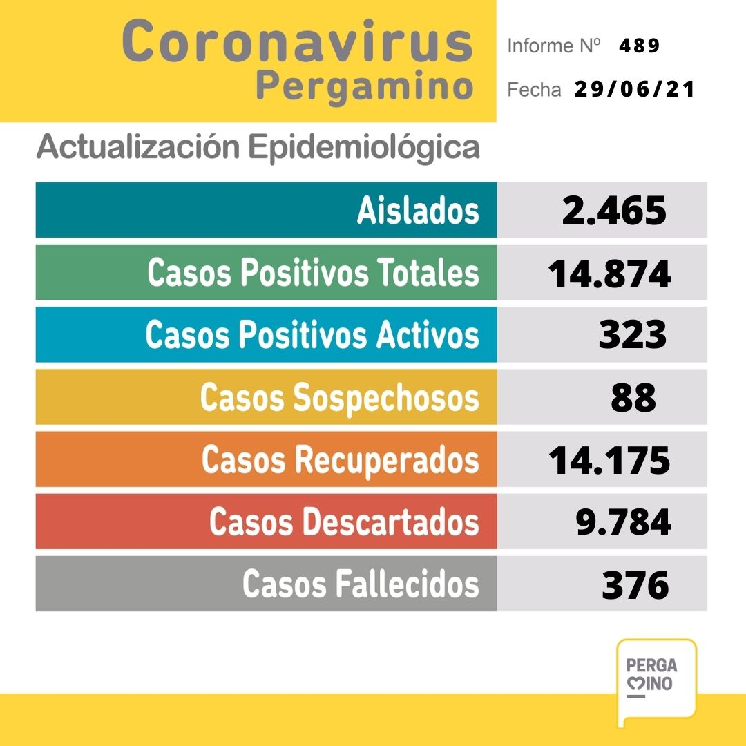 Se confirmó un fallecimiento y 39 nuevos casos positivos de Coronavirus 1