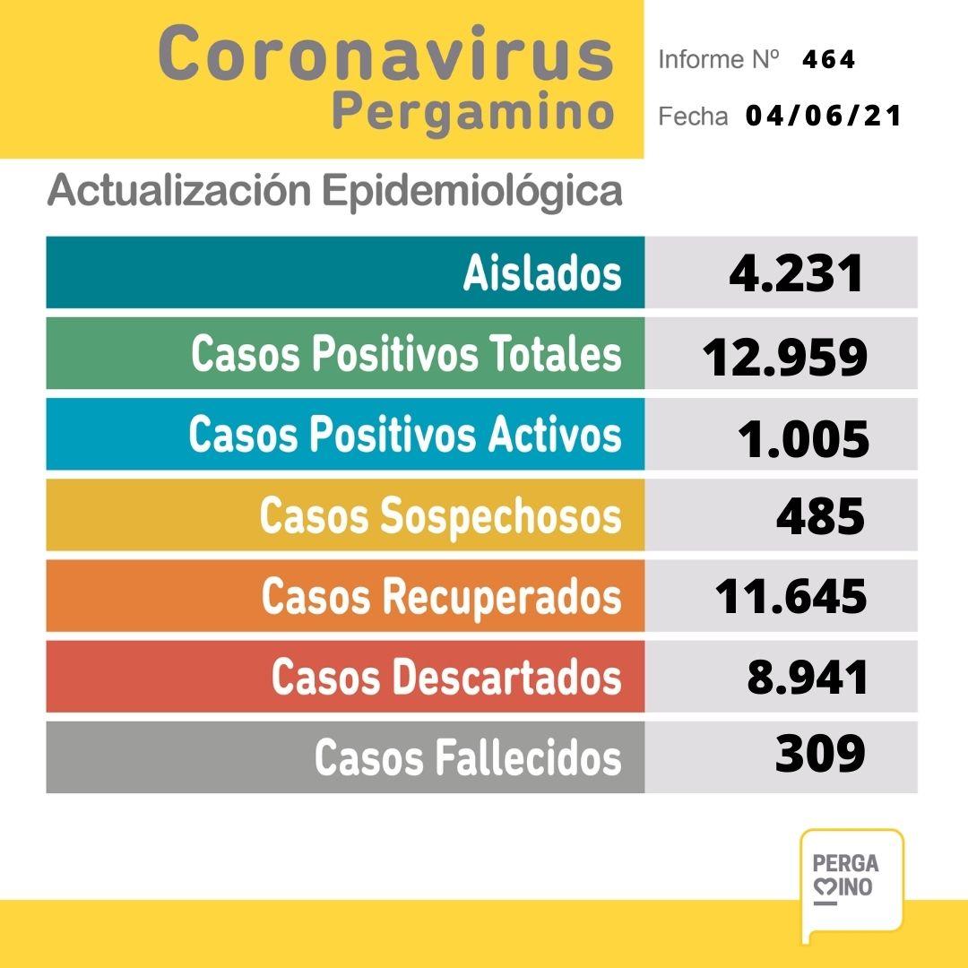 Se confirmaron 6 fallecimientos y 125 nuevos casos positivos de Coronavirus 1