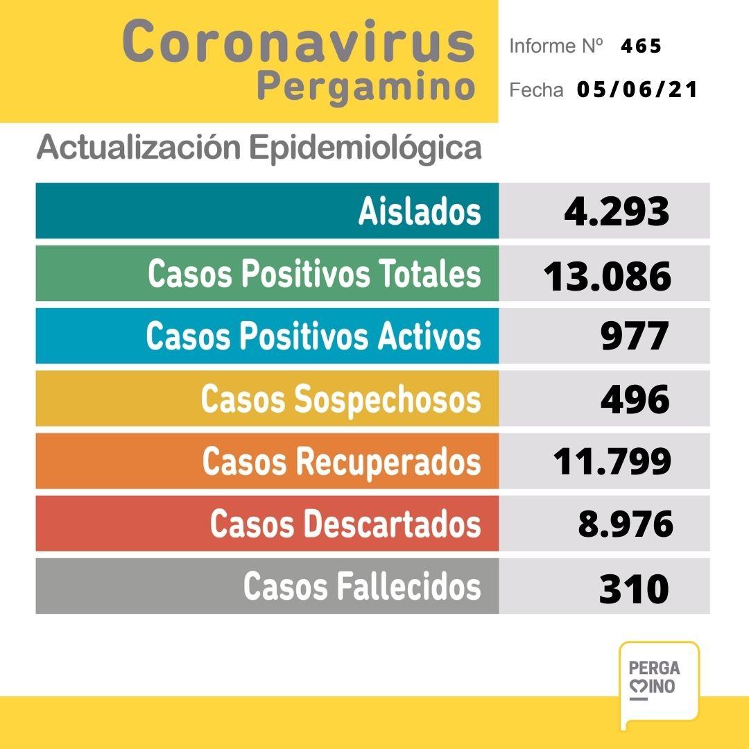 Se confirmó un fallecimiento y 127 nuevos casos positivos de Coronavirus en Pergamino 1