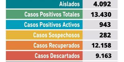 Se confirmaron 9 fallecimientos en nuestra ciudad y 138 nuevos casos positivos 7
